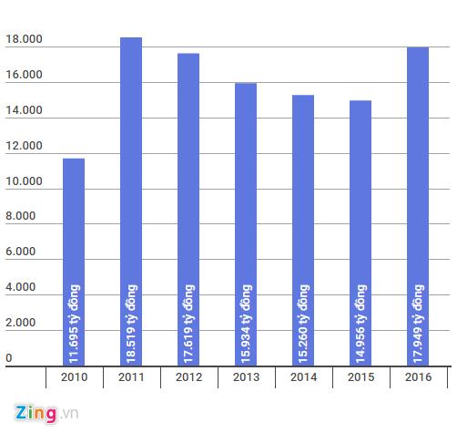 Khối lượng tiền trả lãi tiền gửi của ngân hàng Vietcombank từ năm 2010 đến 2016. Đồ hoạ: Quang Thắng.