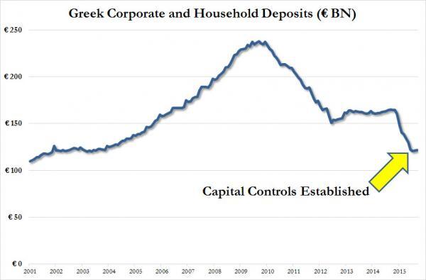 Nợ xấu ngành ngân hàng khiến lượng gửi tiền giảm, buộc chính phủ phải can thiệp hạn chế người dân rút tiền (tỷ Euro)
