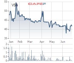 Diễn biến giá cổ phiếu VSN trong 6 tháng gần đây.