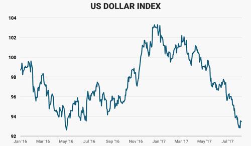 Diễn biến chỉ số US Dollar Index từ đầu năm 2016 đến nay. Đơn vị: điểm - Nguồn: Business Insider.