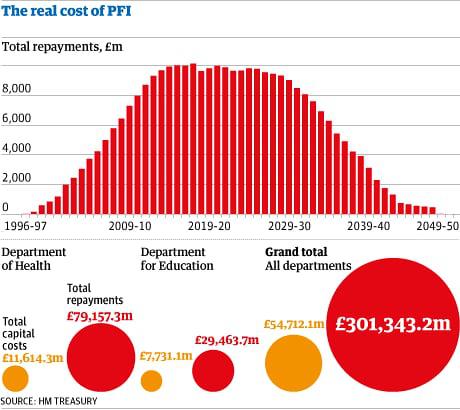 Số tiền khổng lồ chính phủ Anh phải trả cho các dự án PFI (triệu Bảng)