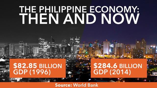 Tổng GDP của Philippines đã tăng rất nhiều so với trước đây (tỷ USD)
