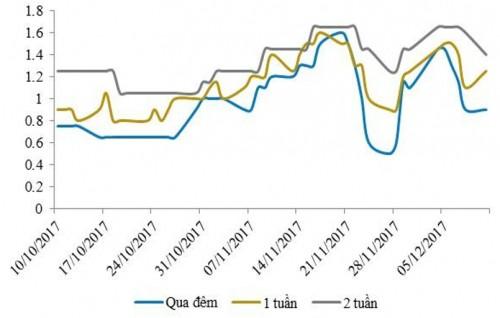 Diễn biến lãi suất liên ngân hàng (Nguồn: BVSC/Bloomberg)
