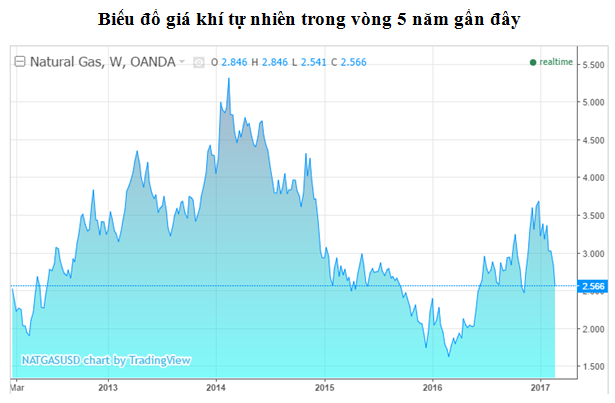 Nguồn: tradingeconomics.com