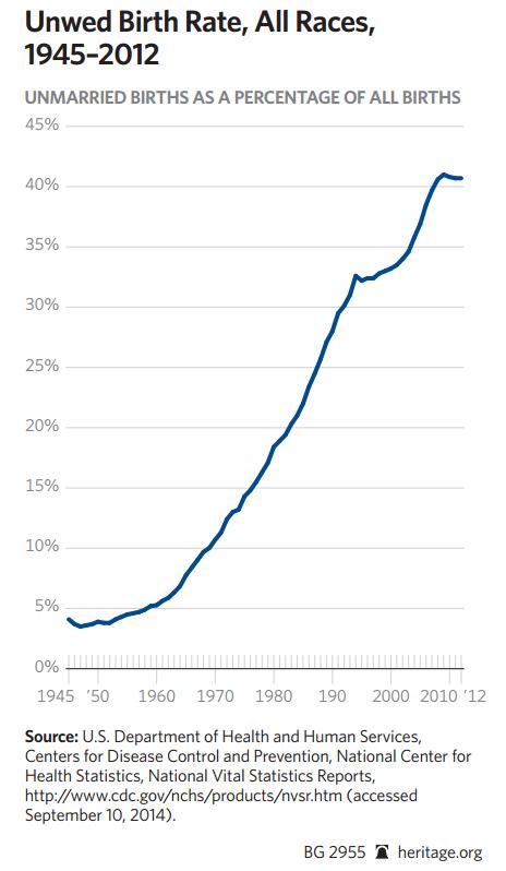 Tỷ lệ trẻ sơ sinh ngoài giá thú tại Mỹ