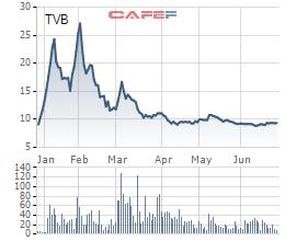 Diễn biến giá cổ phiếu TVB trong 6 tháng gần đây.