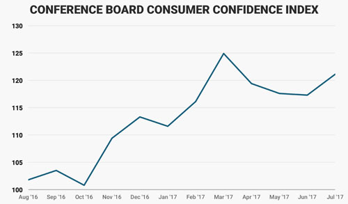 Diễn biến niềm tin người tiêu dùng Mỹ kể từ tháng 8/2016 đến nay. Đơn vị: điểm - Nguồn: Business Insider.