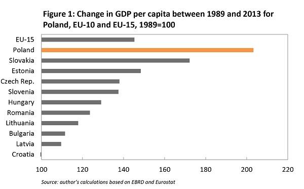 Tăng trưởng GDP bình quân đầu người trong khoảng 1989-2013 (Năm 1989=100 điểm)