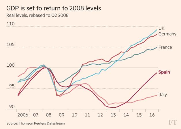 Nền kinh tế trở lại mạnh mẽ - Niềm hy vọng mới của châu Âu
