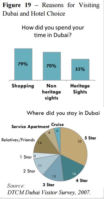 80% du khách đến Dubai là để mua sắm