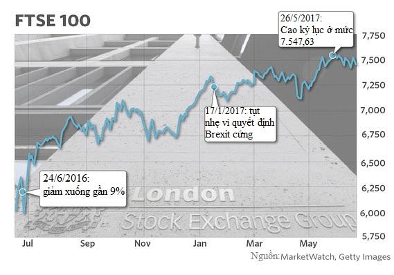 Cổ phiếu trong các công ty lớn nhất của Anh đang tăng