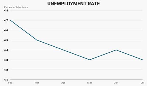Diễn biến tỷ lệ thất nghiệp của Mỹ từ tháng 2-7/2017. Đơn vị: % - Nguồn: Business Insider.