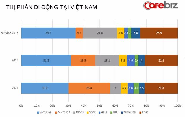 OPPO vươn lên đứng thứ hai về mức thị phần trên thị trường điện thoại Android tại Việt Nam
