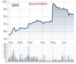 Diễn biến giá cổ phiếu QNS trong 6 tháng gần đây.