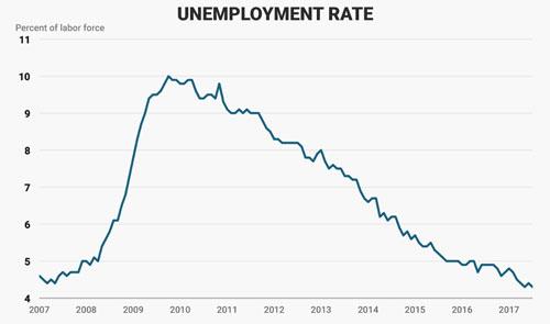 Diễn biến tỷ lệ thất nghiệp Mỹ từ năm 2007 đến nay. Đơn vị: % - Nguồn: Business Insider.