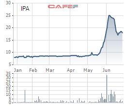 Diễn biến giá cổ phiếu IPA trong 6 tháng gần đây.
