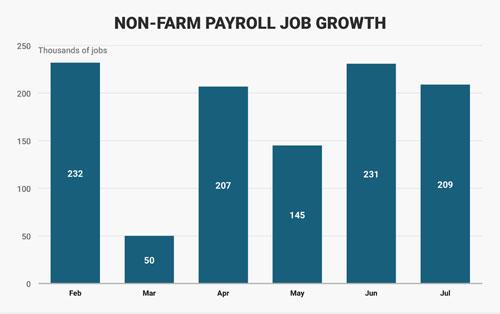 Số lượng việc làm mới được tạo ra trong lĩnh vực phi nông nghiệp của Mỹ từ tháng 2-7/2017. Đơn vị: nghìn công việc - Nguồn: Business Insider.