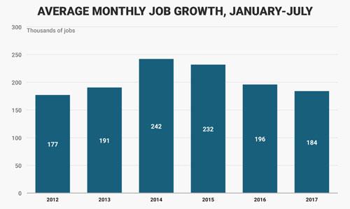 Tăng trưởng việc làm trung bình hàng tháng ở Mỹ trong thời gian từ tháng 1-7, qua các năm từ 2012-2017. Đơn vị: nghìn công việc - Nguồn: Business Insider.