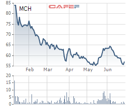 Diễn biến giá cổ phiếu MCH trong 6 tháng gần đây.