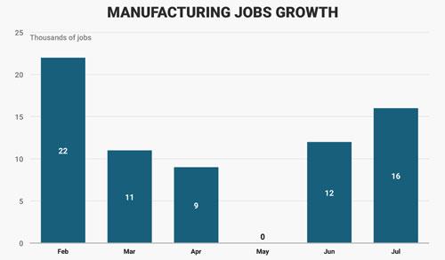 Tăng trưởng việc làm ngành sản xuất Mỹ từ khi ông Trump lên cầm quyền. Đơn vị: nghìn công việc - Nguồn: Business Insider.