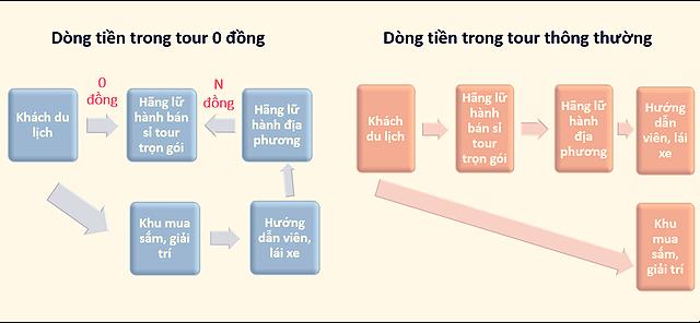 Khác với tour thông thường, dòng tiền từ khách du lịch trong tour 0 đồng tập trung về hãng lữ hành bán sỉ tour trọn gói. Nguồn: Adapted from Zhang et al (2009)