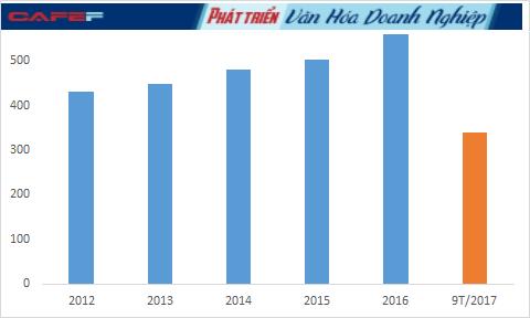 Trong khi doanh thu và lợi nhuận liên tục giảm sâu thì chi phí nhân công qua các năm của Đạm Phú Mỹ lại tăng vọt. Năm 2016 tăng 30% so với năm 2012