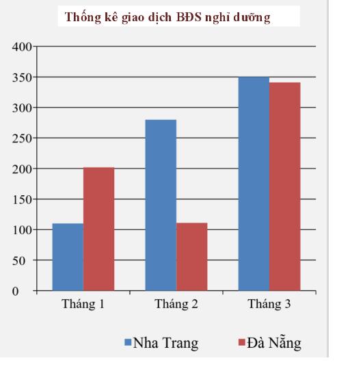Thống kê giao dịch BĐS nghỉ dưỡng (Nguồn: Hiệp hội BĐS Việt Nam).