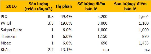 Nguồn: Công ty, Saigon Petro, Thalexim, Mipec và ước tính, SSI Research