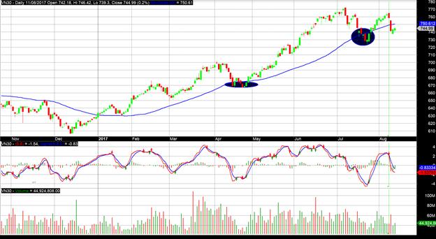 PTKT tuần 14/08 – 18/08: Khả năng thị trường chứng khoán sẽ sớm hồi phục - ảnh 2