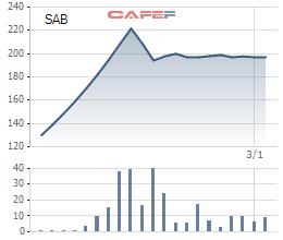 Diễn biến giá cổ phiếu SAB từ ngày lên sàn.