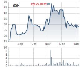 Diễn biến giá cổ phiếu BSP từ khi lên sàn.