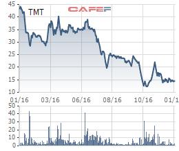 Diễn biến giá cổ phiếu TMT trong 1 năm gần đây.