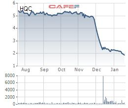 Diễn biến giá cổ phiếu HQC trong 6 tháng gần đây.