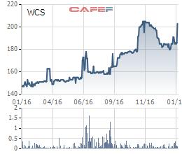 Diễn biến giá cổ phiếu WCS trong 1 năm qua.