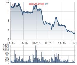 Kết quả kinh doanh giảm sút, giá cổ phiếu HHS của Hoàng Huy cũng giảm mạnh theo.