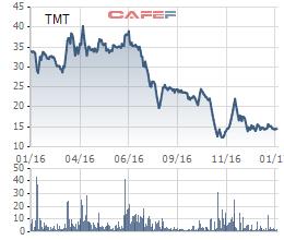 Cổ phiếu TMT đã giảm mạnh trong 1 năm vừa qua.
