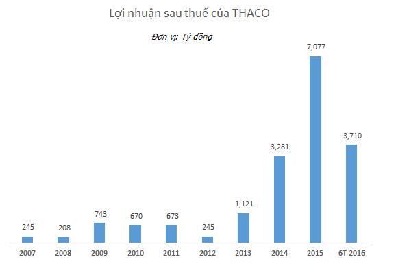 Lợi nhuận sau thuế của Thaco từ năm 2007 đến nửa đầu năm 2016.