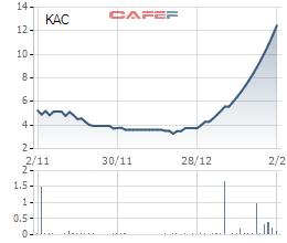 Diễn biến giá cổ phiếu KAC trong 3 tháng gần đây.