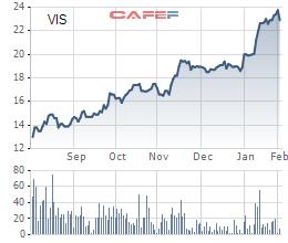 Giá cổ phiếu VIS liên tục tăng trong 6 tháng gần đây.
