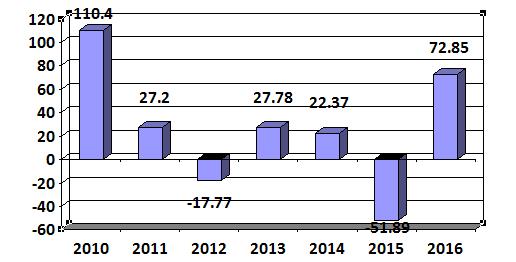 Lợi nhuận sau thuế của Thép Việt Ý từ năm 2010 đến nay.