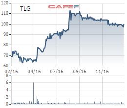 Diễn biến giá cổ phiếu TLG trong 1 năm gần đây.