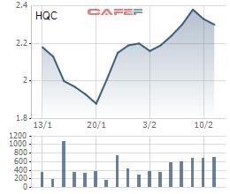 Diễn biến giá cổ phiếu HQC trong 1 tháng gần đây.