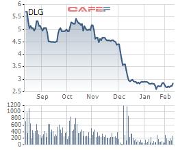 Diễn biến giá cổ phiếu DLG trong 6 tháng gần đây.