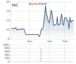 Diễn biến giá cổ phiếu XHC từ khi gia nhập UpCOM.
