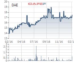 Diễn biến giá cổ phiếu DAE trong 1 năm gần đây.
