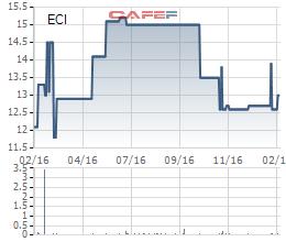 Diễn biến giá cổ phiếu ECI trong 1 năm gần đây.