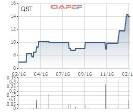 Diễn biến giá cổ phiếu QST trong 1 năm gần đây.