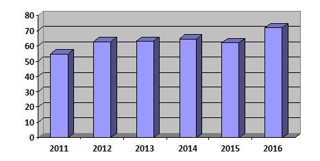 Doanh thu đạt được của DAE trong 6 năm gần đây.