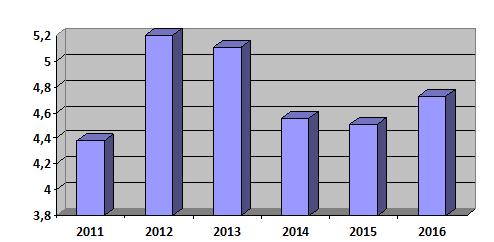 LNST của DAE trong 6 năm gần đây.