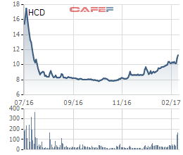 Diễn biến giá cổ phiếu HCD từ khi lên sàn.